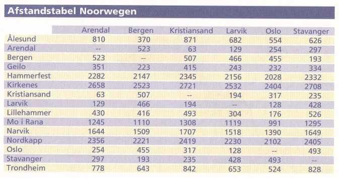 afstanden noorwegen in kilometers